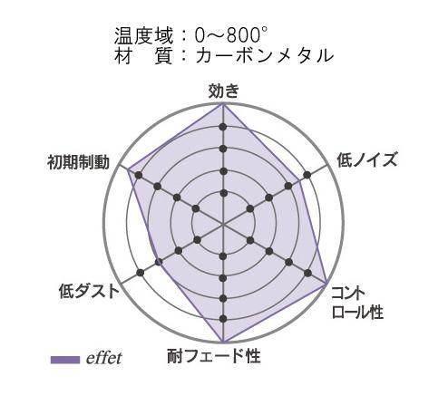 effet(エフェ) 2